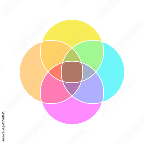 4 Circle Venn diagram template Wallpaper Mural