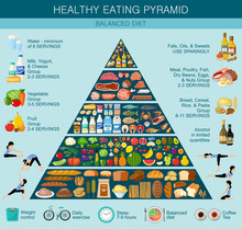 Food Pyramid Healthy Eating In...