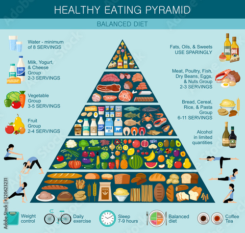 Food pyramid healthy eating infographic. Recommendations of a healthy lifestyle #320623231
