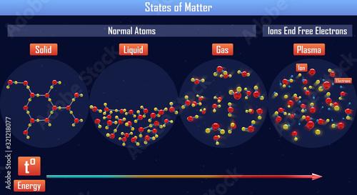 Photo States of Matter(3d illustration)