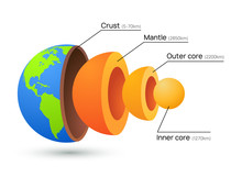 Earth Core Structure Crust Vec...