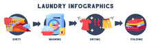 Laundry Washing Stages Infogra...