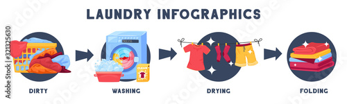 Fotografia, Obraz Laundry Washing Stages Infographics