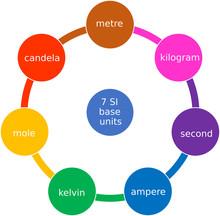 SI Units Chart - Seven Base SI Units