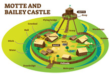 Motte And Bailey Castle Fortification Defense Layout Example