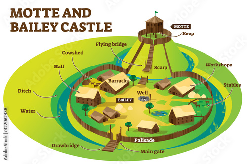 Motte and bailey castle fortification defense layout example Wallpaper Mural