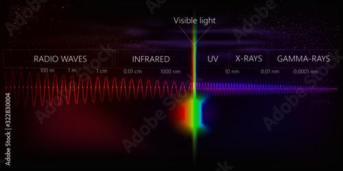 фотография The light spectrum of waves includes infrared rays, visible light, gamma rays, u