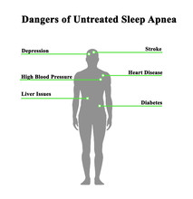 Dangers Of Untreated Sleep Apn...
