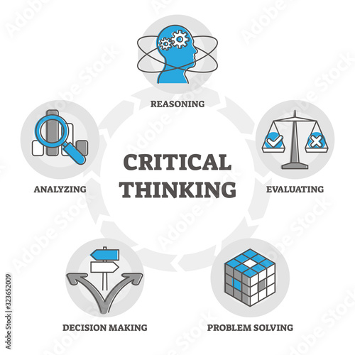 Fotomural Critical thinking components diagram, outline symbols vector illustration