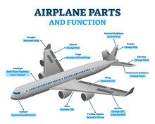 Airplane Parts And Functions, ...