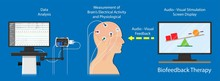 Biofeedback Neurofeedback Care...