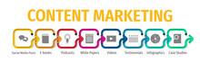 Content Marketing Flat Vector ...