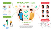 Coronavirus Infographic Showing Medical Information Covering Prevention, People At Risk, Transmission And Symptoms With Copy Space For Text, Vector Illustration