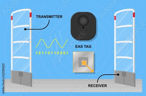 Electronic security systems alarm device anti theft Wallpaper Mural