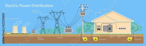 Fotografía Over Electric power distribution leak house surge strike device finials shock pa