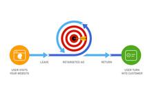 Retargeting Remarketing Online...