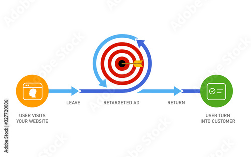 Fototapeta Retargeting remarketing online advertising strategy of targeting visitor who leaves website to make it return and become customer obraz