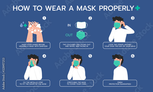 Fotografering Infographic illustration about how to wear a mask properly for Prevent virus, Dust protection