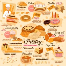 Pastry Desserts, Bread And Bak...