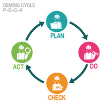 Infographic Of Deming Cycle On...