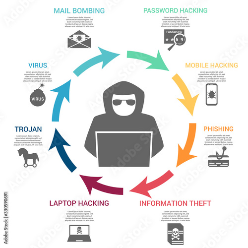 Fotografie, Tablou Hacking infographic concept
