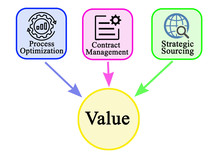 Three Drivers Of Business Value