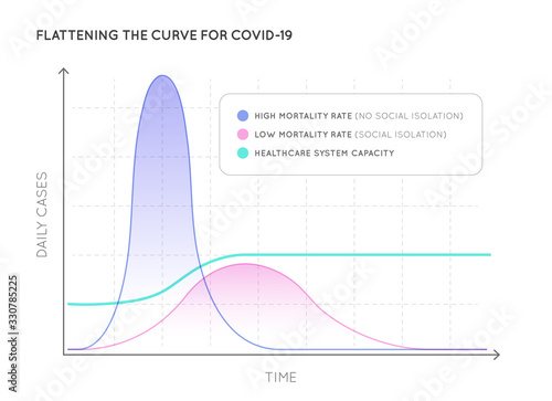 Photo Flattening the Curve for COVID-19 (2019-nCOV) Coronavirus