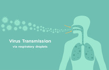 Concept Of Virus Transmission Via Respiratory Droplets Into Human Lung, Vector Flat Illustration