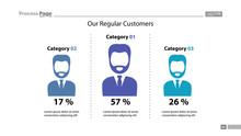 Our Regular Customers Percenta...