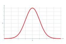 Standard Normal Distribution, ...
