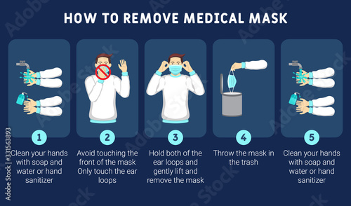 Infographic illustration of How to remove medical mask properly Tableau sur Toile