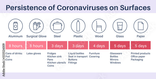 Fototapeta Persistence of coronaviruses on surfaces or materials. obraz