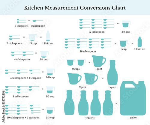 Kitchen measurement conversion chart, vector illustration Wall mural