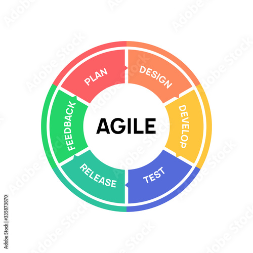 Photo AGILE icon methodology vector development