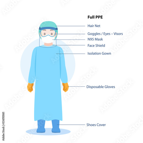 Fototapeta Doctors Character wearing in full PPE personal protective suit Clothing isolated and Safety Equipment for prevent Corona virus, people wearing Personal Protective Equipment
