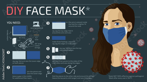 Valokuvatapetti Detailed flat vector instructions for a DIY home made cotton fabric face mask