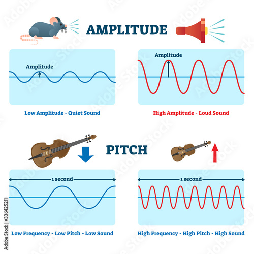 Amplitude and pitch vector illustration Wallpaper Mural
