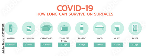 Photo COVID-19 how long can survive on surface infographic, healthcare and medical abo