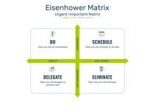 Eisenhower Matrix, Urgent Important Matrix, Prioritize Task, Task Management, Project Management, Process Infographics