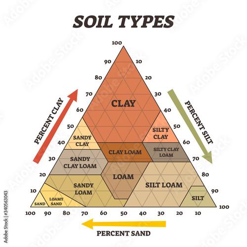 Billede på lærred Soil types vector illustration