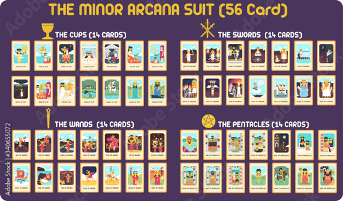 Leinwand Poster The Minor arcana suit in TAROT CARD FLAT DESIGN