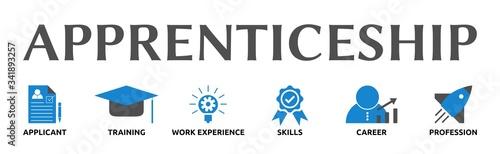 Banner zum Thema: Apprenticeship mit Symbolen Canvas Print