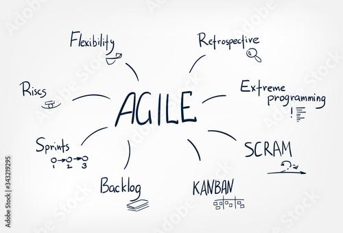 agile vector sketch doodle illustration concept cloud words Canvas Print