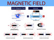 magnetic field of the magnet. Electromagnetism Scheme. magnetic field in physics. magnetic field as a set. earth's magnetic field. infographic. solenoid