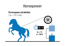 Graphic Explanation And Definition Of Horse Power Unit Of Metric System