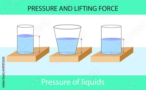 Valokuvatapetti pressure and lifting force