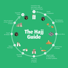 Hajj Guide Infographic. Step By Step Guide To Perform The Rituals Of The Hajj Pilgrimage