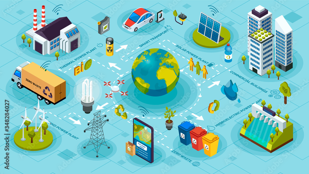 Fototapeta Ecological ecosystem and pollution. Innovative green technologies, green ecology smart systems and recycling for environmental sustainability. Green energy and eco friendly isometric city. Solar power