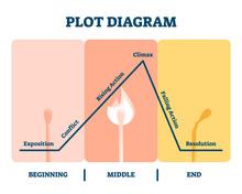 Plot Diagram Vector Illustrati...