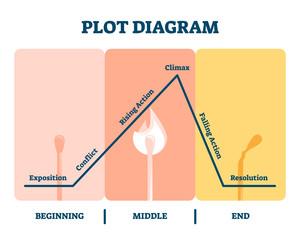 Plot diagram vector illustration. Labeled story flow process explanation.